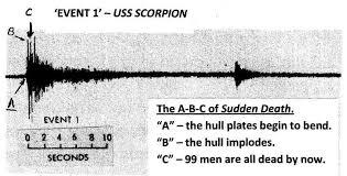"""The Scorpion Departs but Never Returns"": An Elegiac-Patriotic Slideshow inspired by PhilOchs"